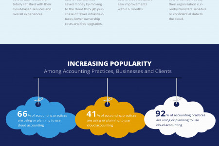 Why Contractors Need Cloud Accounting Infographic