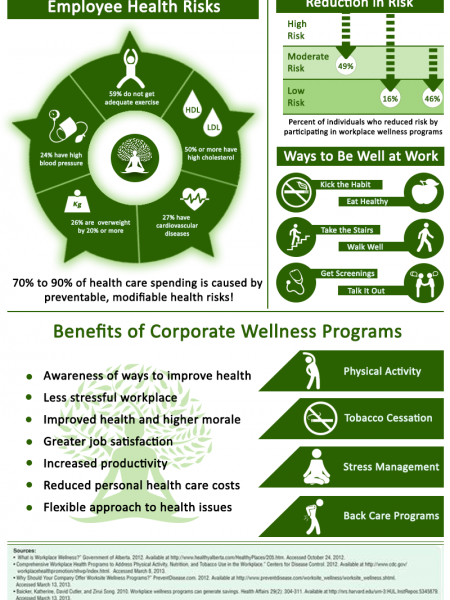 Why Corporate Wellness is More Important than Ever Infographic