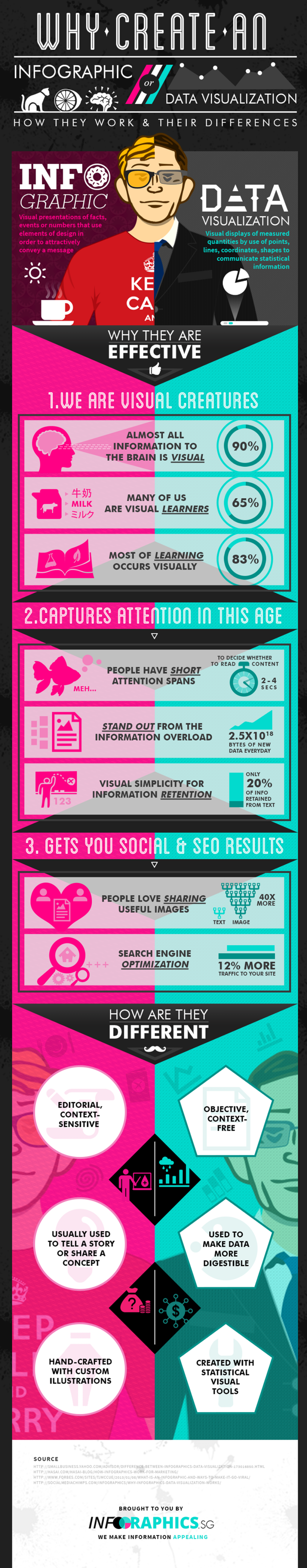 Why create an infographic or data visualisation Infographic
