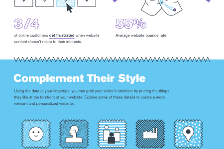 Why Creating A Personal Online Experience Is Critical Infographic