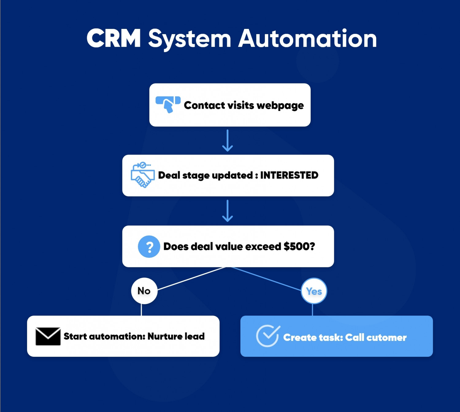 Why CRM app development- the need of the hour? Infographic