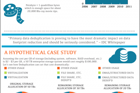 Why Deduplication Is Becoming a Must Have in Storage Environments Infographic