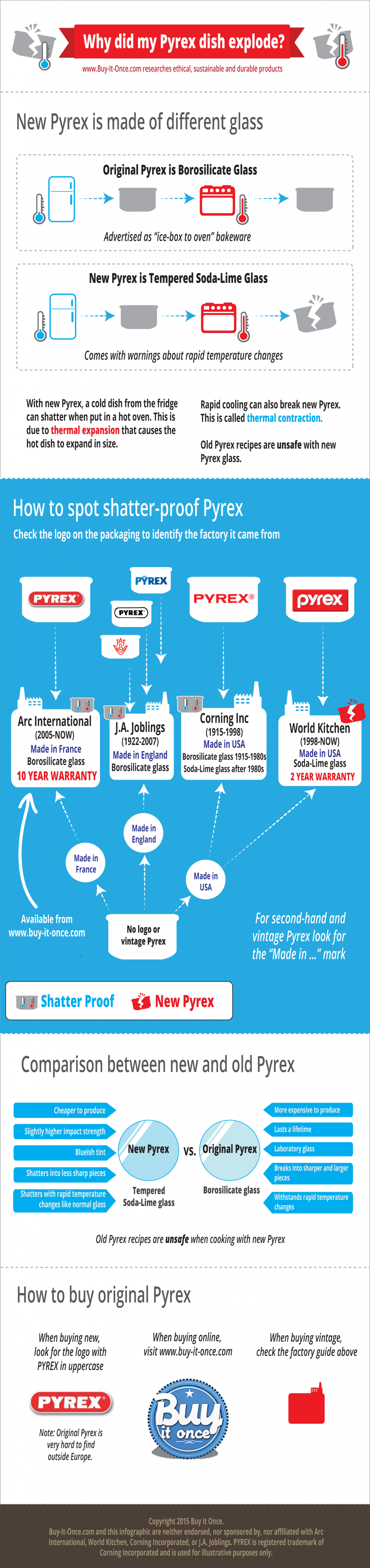 Why did my Pyrex dish explode? Infographic