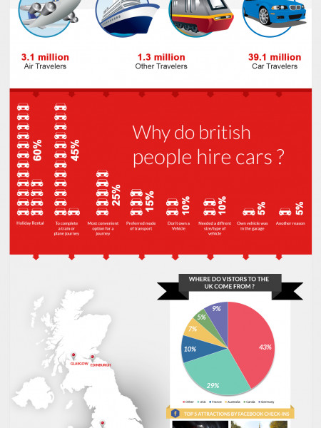 Why Do British People Hire Cars?  Infographic