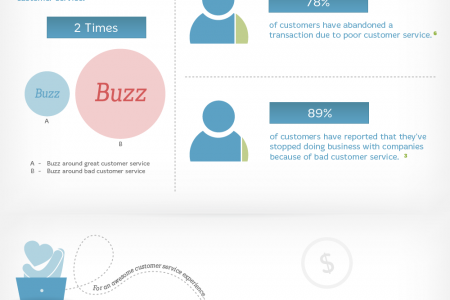 Why do Companies with Great Customer Service Succeed? Infographic