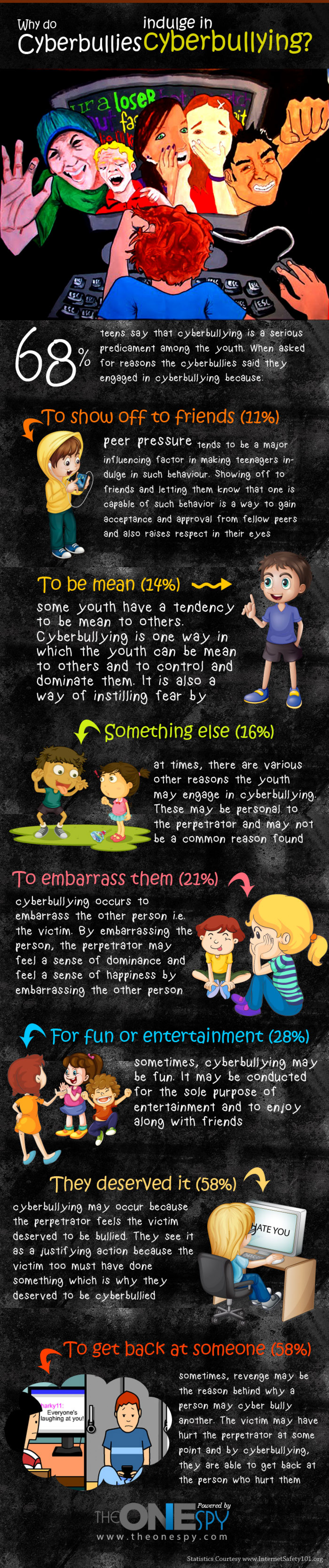 Why do Cyberbullies indulge in Cyberbullying? Infographic