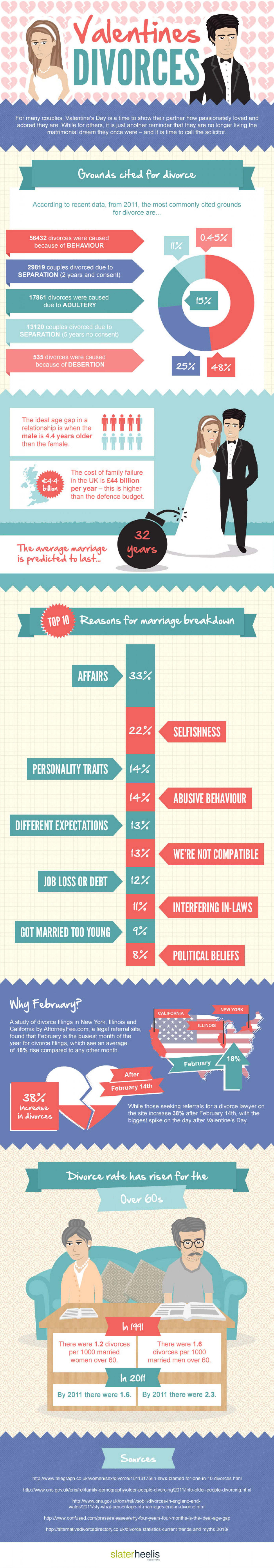 Why do divorces peak after Valentine's Day? Infographic