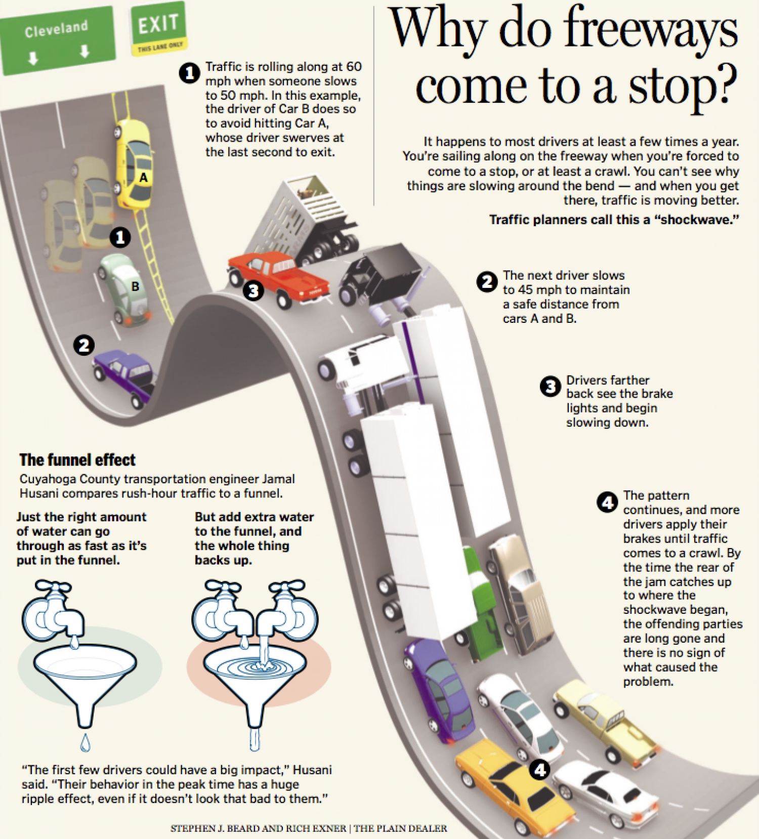 Why do Freeways Come to a Stop? Infographic