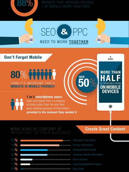 Why Do Manufacturers Need Digital Marketing? Infographic