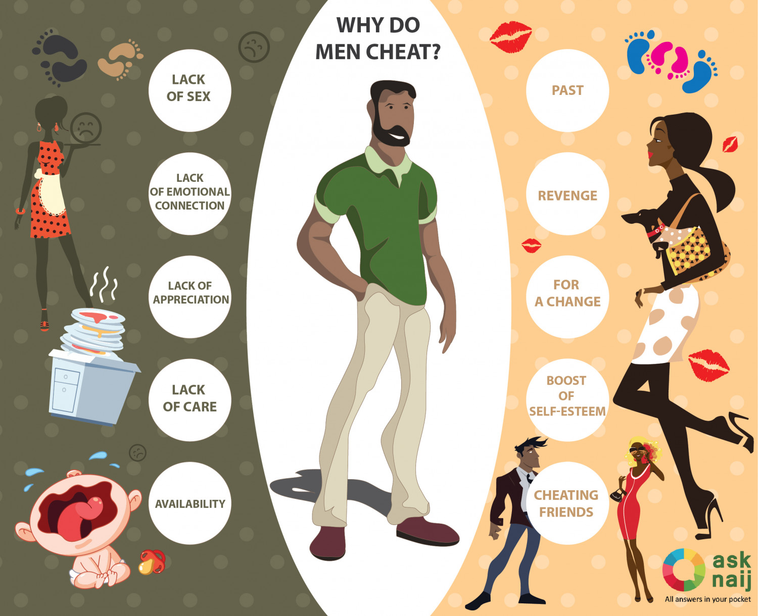 Why do men cheat - 10 Main reasons Infographic
