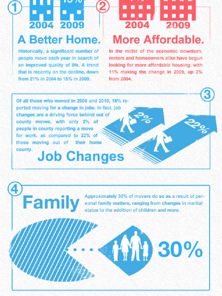 Why Do People Move? Infographic