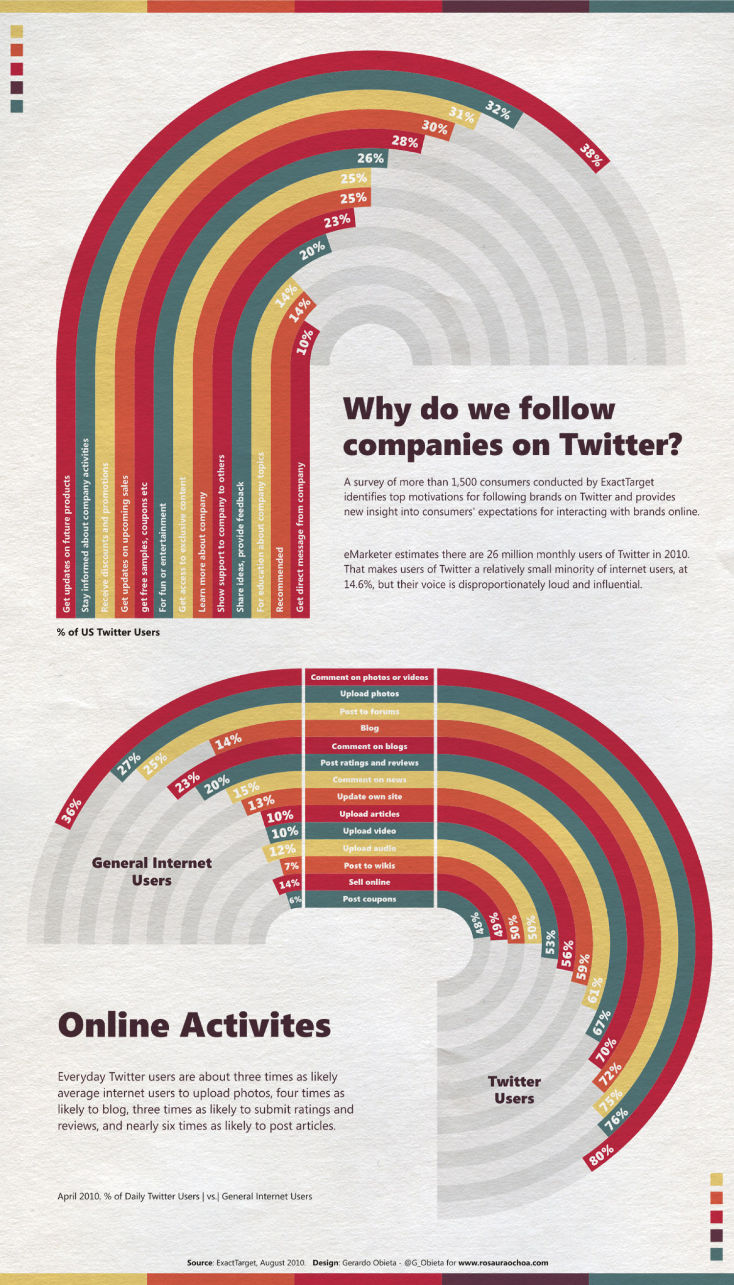 Why Do We Follow Companies on Twitter? Infographic