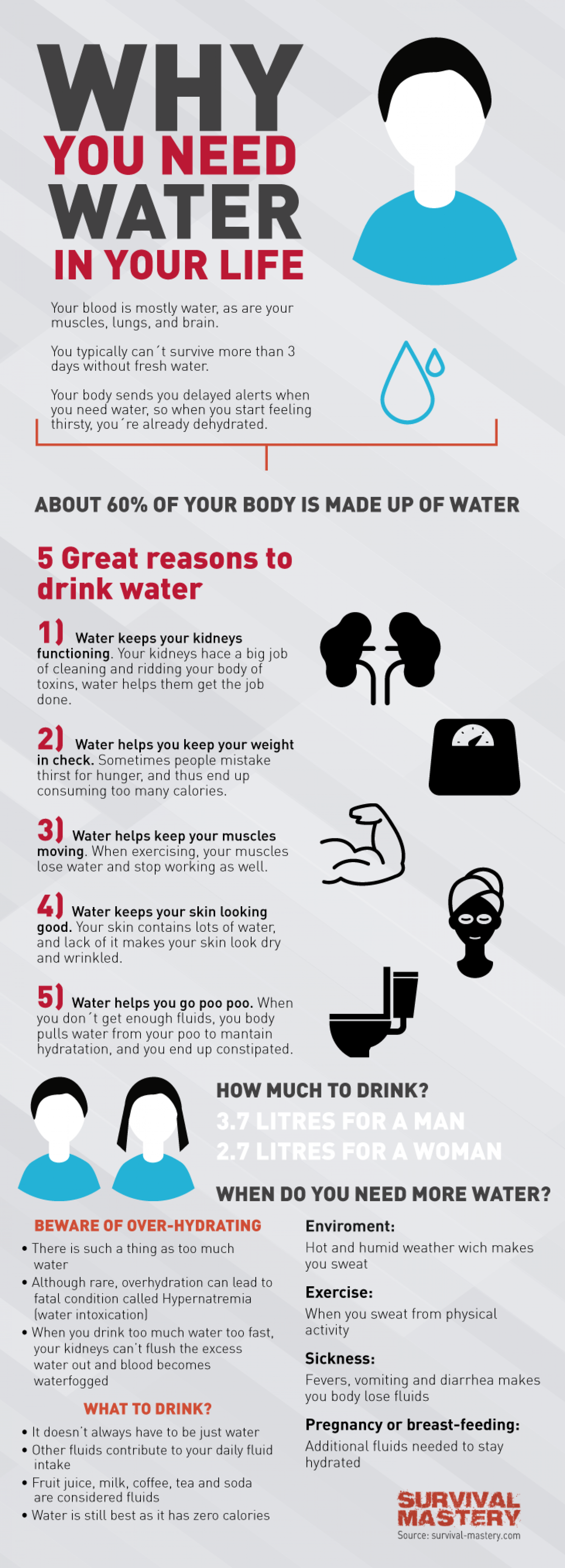 Why Do We Need Water In Life Infographic Infographic
