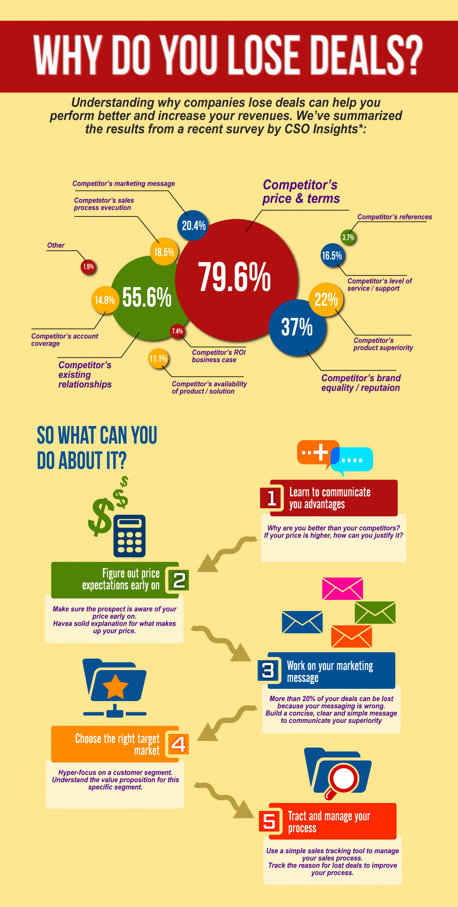 Why Do You Lose Deals? Infographic