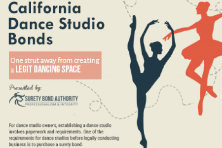 Why do you need a Dance Studio Bond in California? Infographic