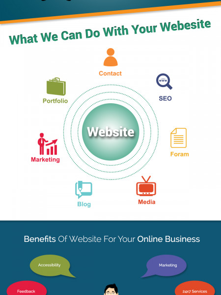 Why Do You Need A Website Infographic