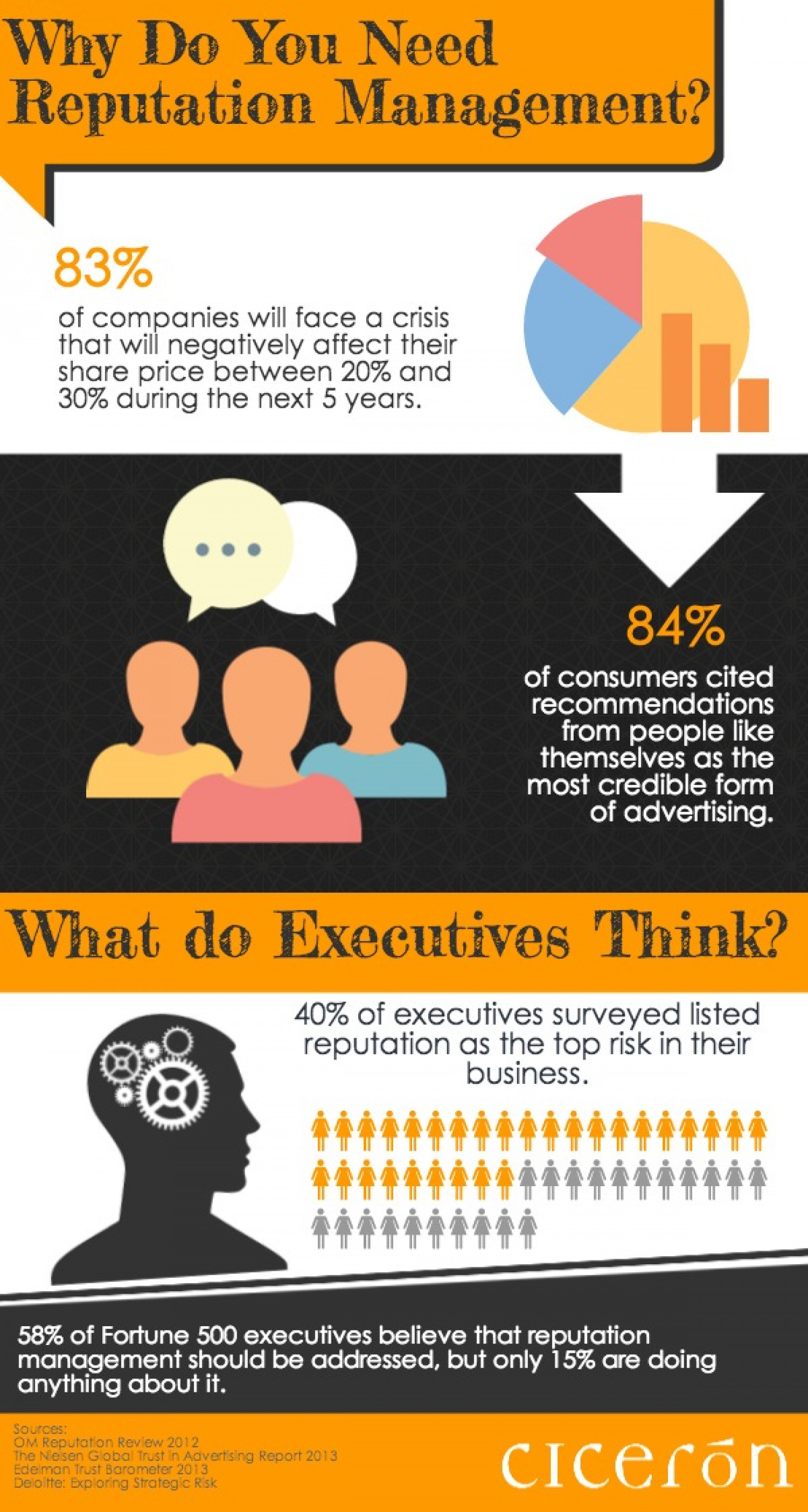 Why Do You Need Reputation Management? Infographic