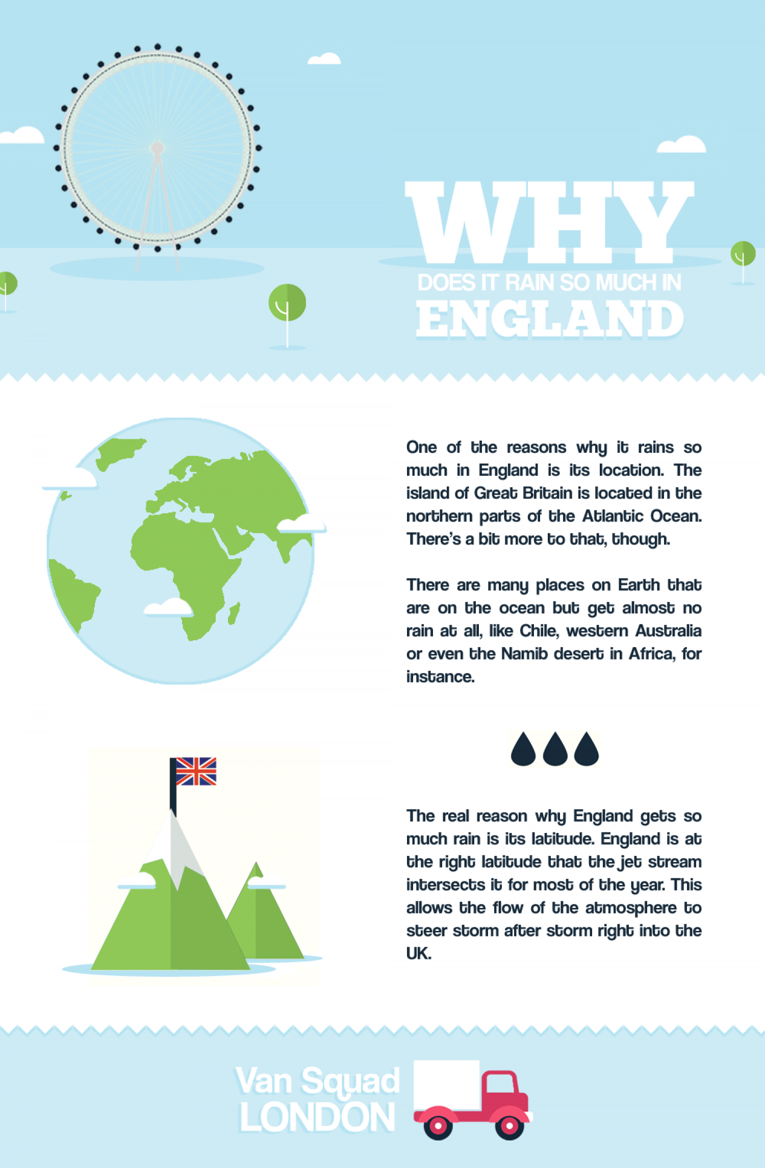 Why Does it Rain so Much in England? Infographic