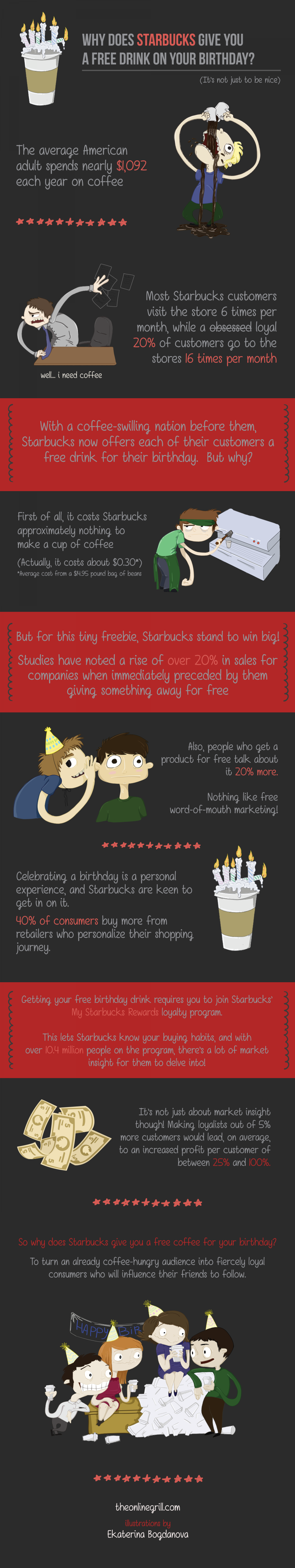 Why does Starbucks give you a free drink on your birthday? Infographic