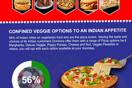 Why Dominos is the First choice of Indian when it comes to pizza? Infographic