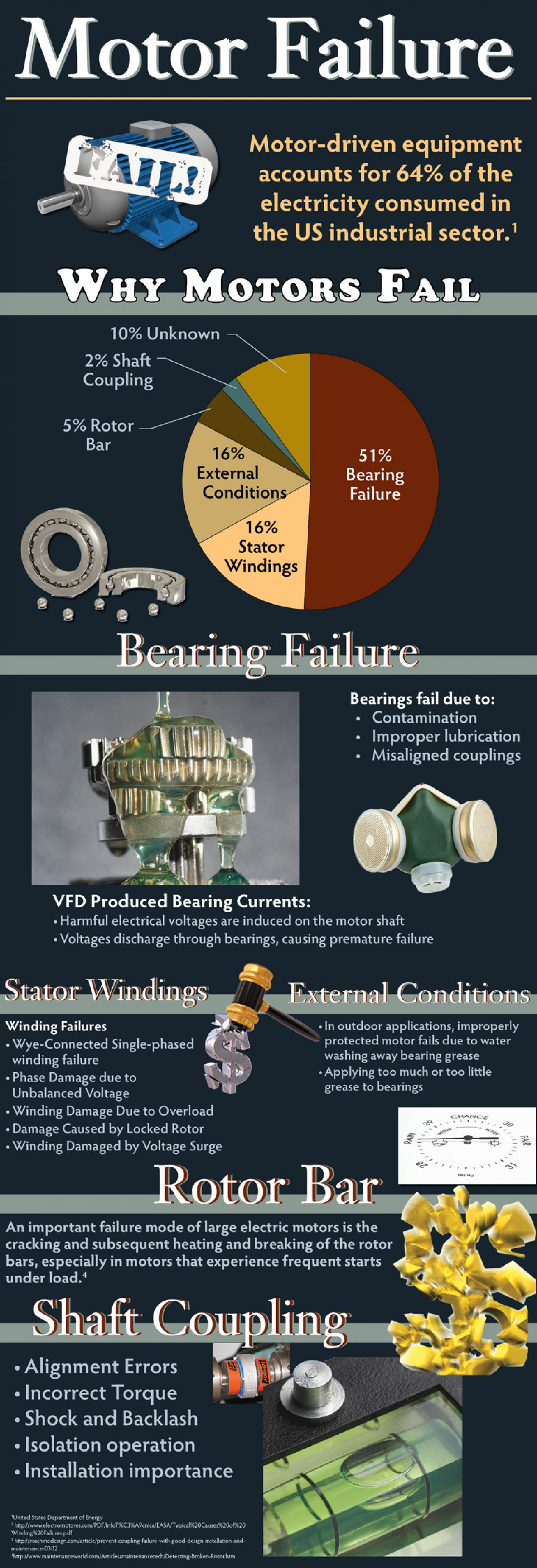 Why Electric Motors Fail Infographic