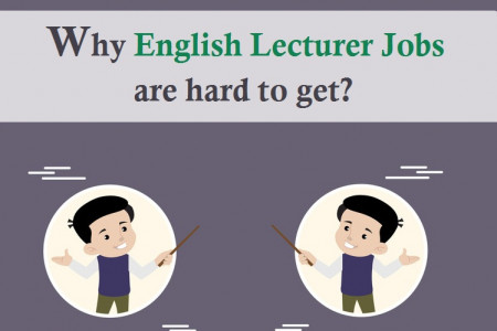 Why English Lecturer Jobs are hard to get Infographic