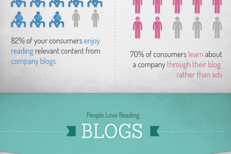 Why Every Business Should Blog Infographic
