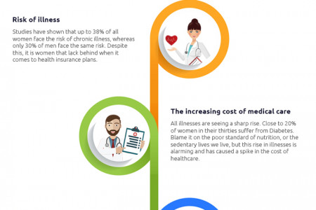 Why every woman should purchase health insurance Infographic