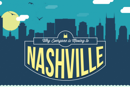 Why Everyone is Moving to Nashville Infographic