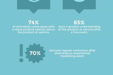 Why Experiential Marketing Works Infographic