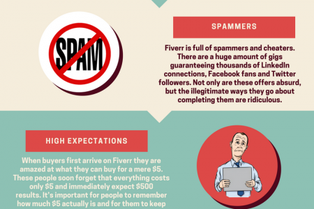 Why Fiverr Sucks for Sellers? Infographic