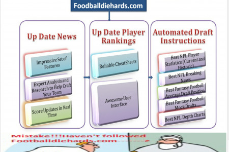 Why Footballdiehards Is The Best For Fantasy Football? Infographic