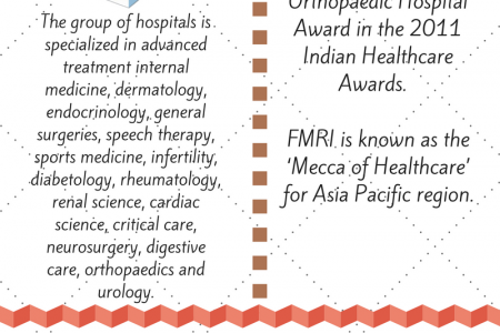 Why Fortis Group of Hospitals is one of the Top Hospitals in India? Infographic