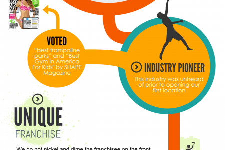 Why Franchise with Urban Air Indoor Trampoline Park Infographic