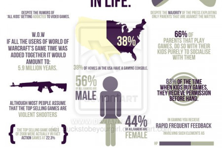 WHY GAMING IS A POSITIVE ELEMENT IN LIFE Infographic