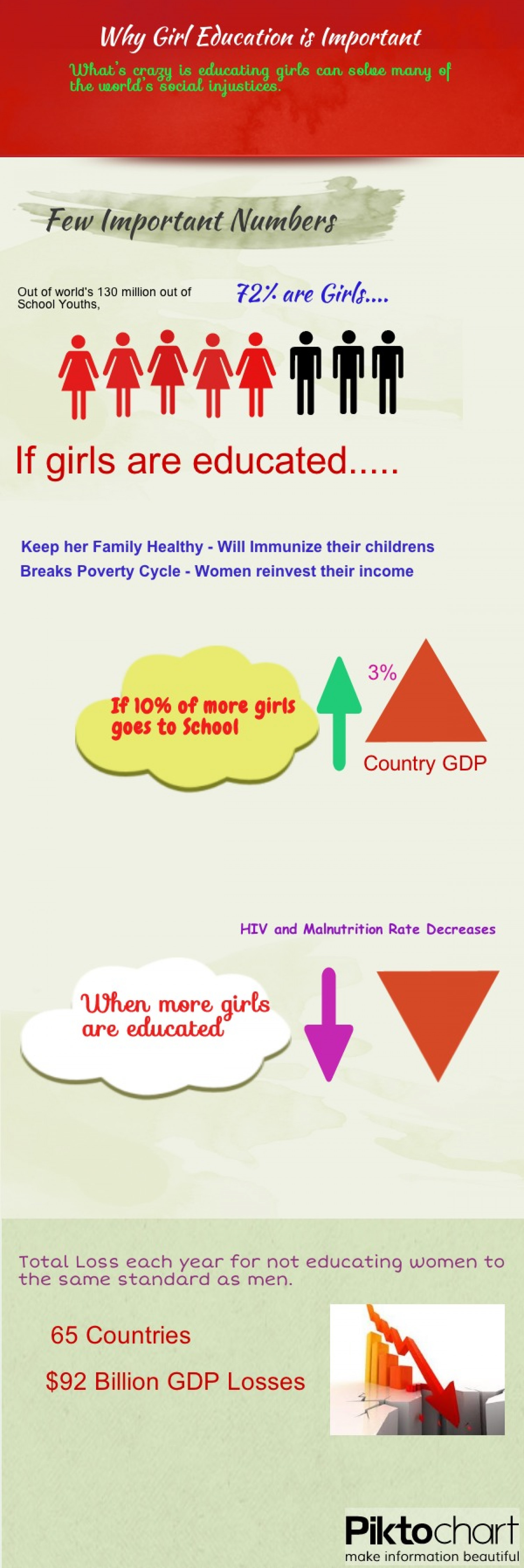 Why Girl Education is Important? Infographic