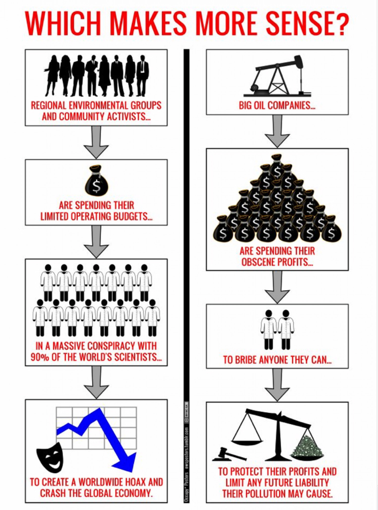 """Why """"Global Warming is a Hoax"""" is a Completely Idiotic Idea  Infographic"""