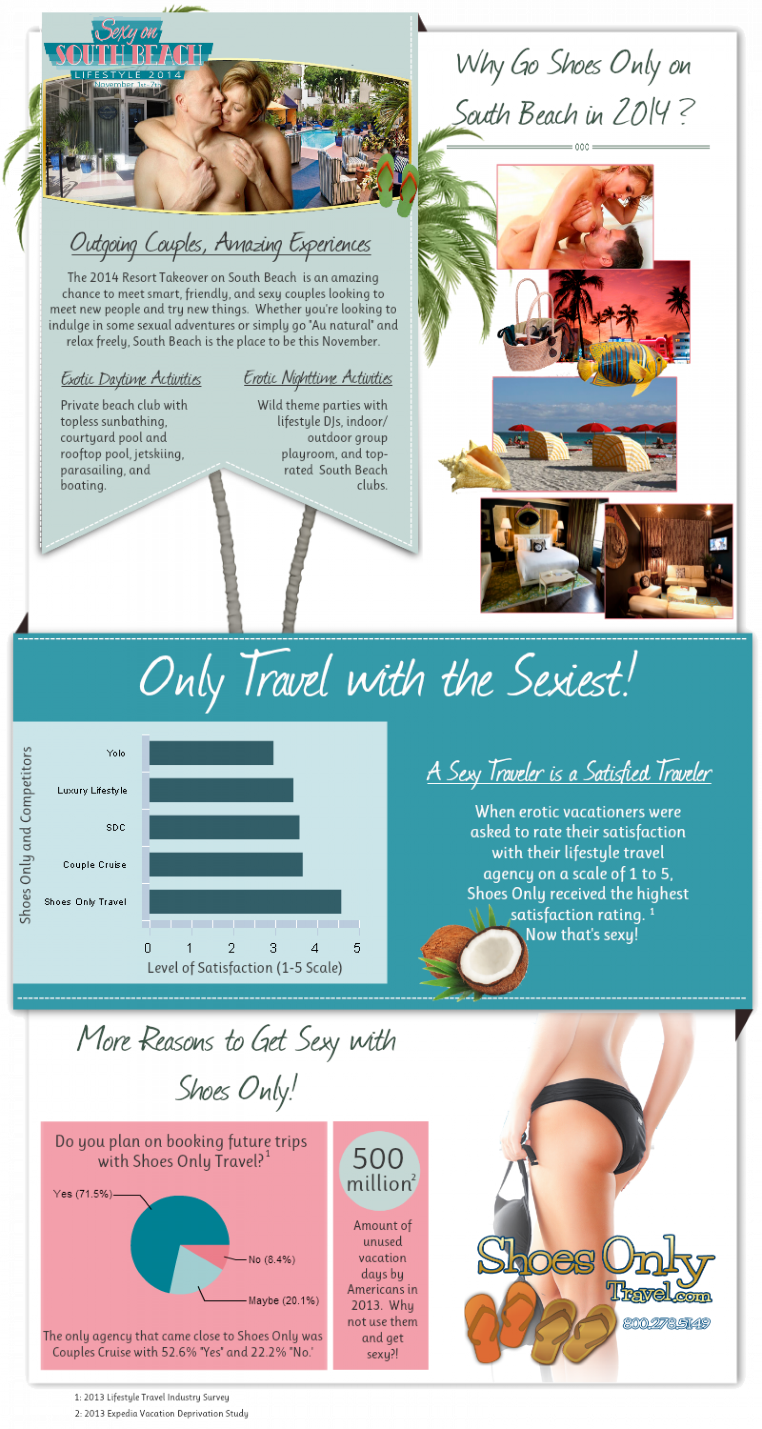 Why Go Shoes Only on South Beach in 2014?  Infographic