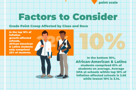 Why GPAs Are Rising While SAT Scores Fall Infographic