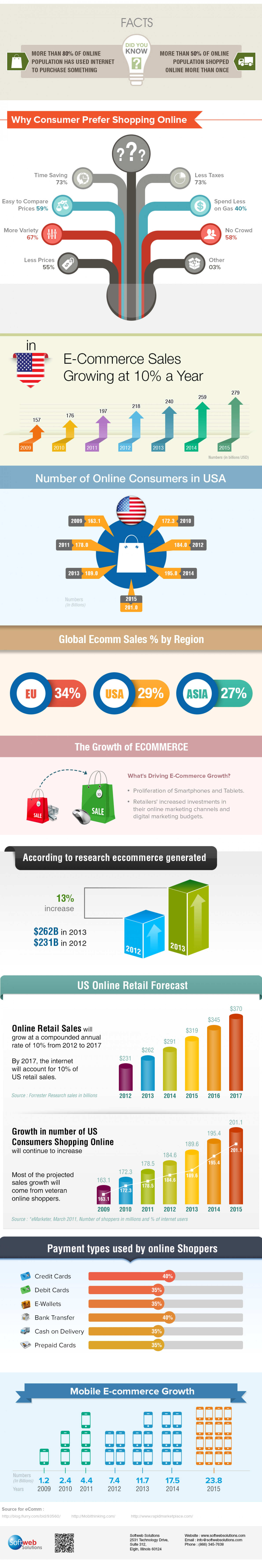 Why Growth of eCommerce Sales Increases Year By Year? Infographic