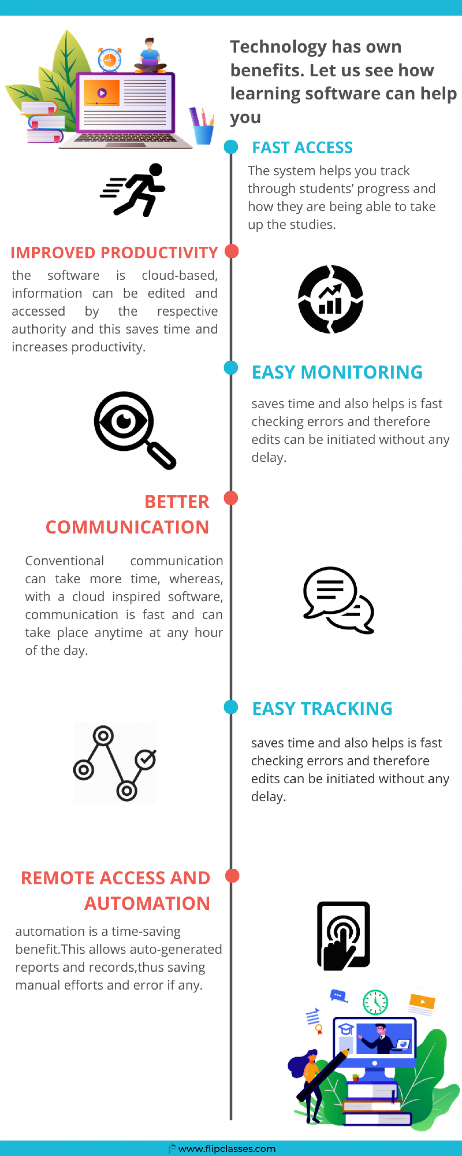 Why Have A Learning Management Software? Infographic