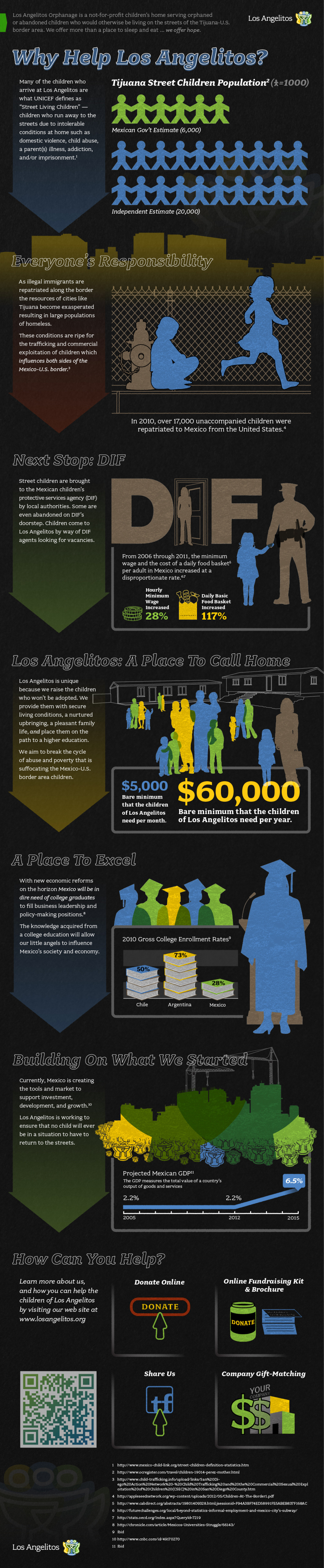 Why Help Los Angelitos? Infographic