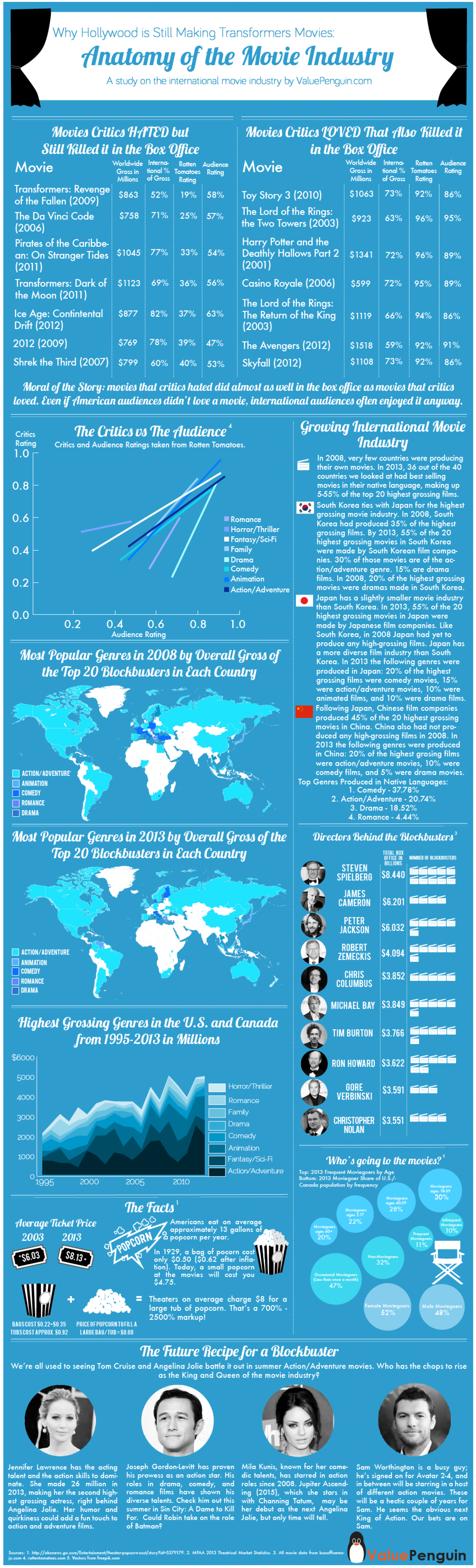 Why Hollywood is Still Making Transformers Movies Infographic