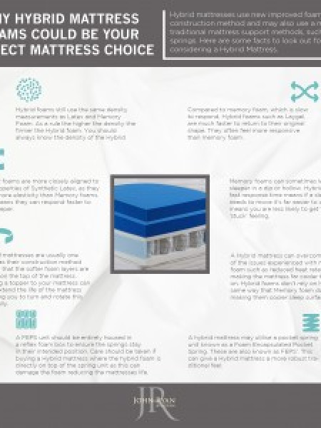 Why Hybrid Mattress Foams could be your perfect mattress Choice  Infographic