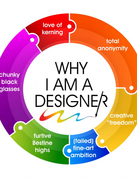 Why I am a Designer Infographic