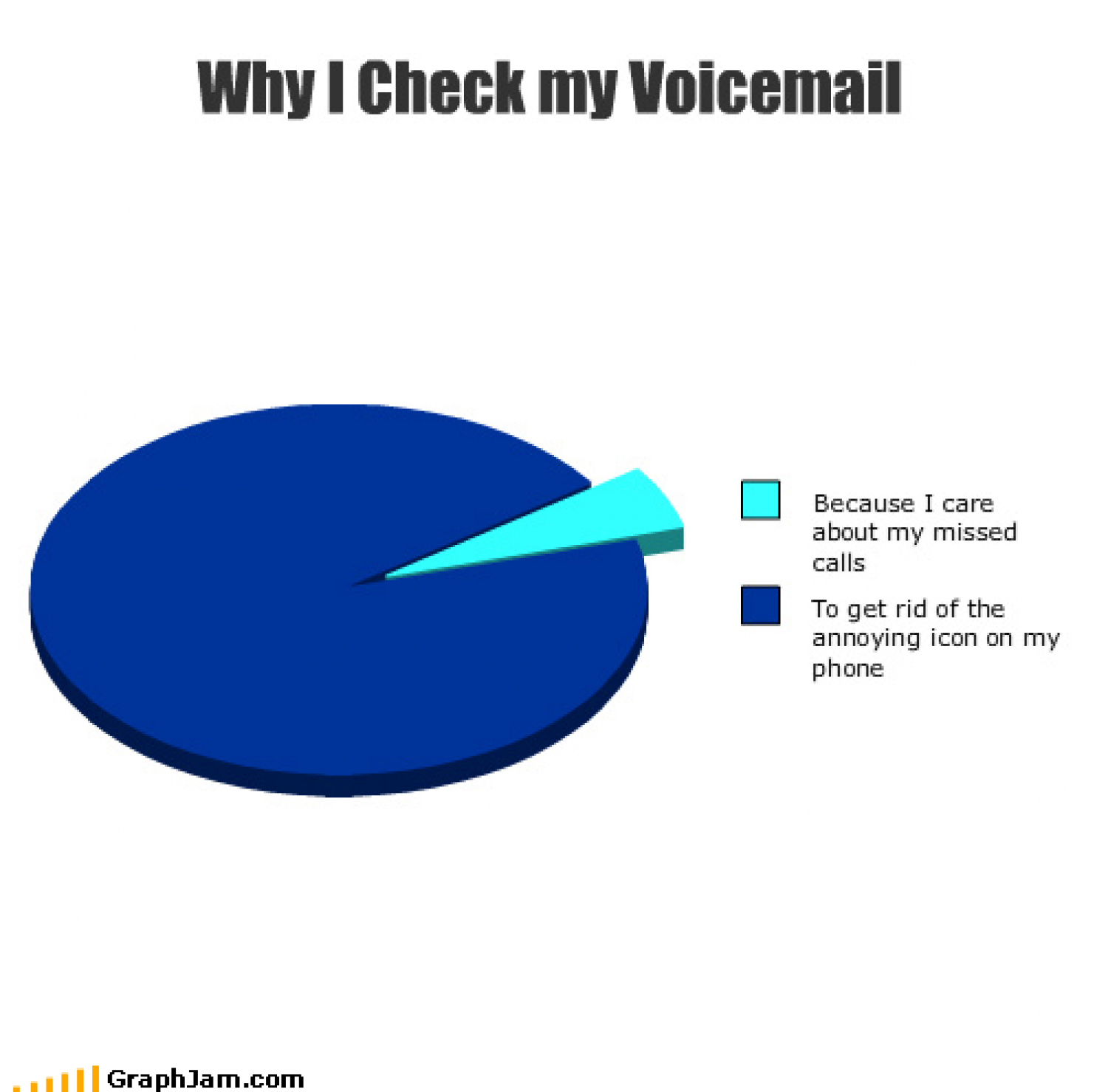 Why I check my voicemail Infographic