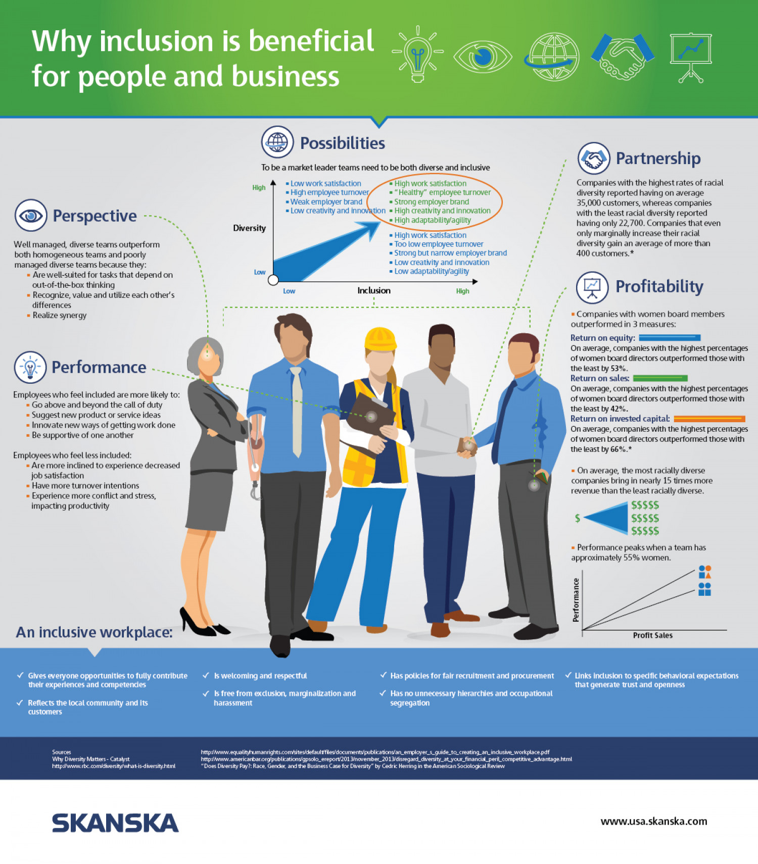 Why inclusion is beneficial for people and business Infographic