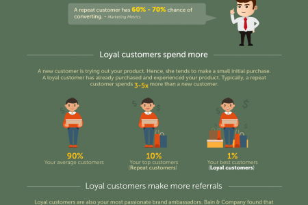 Why Invest In A Loyalty Rewards Program Infographic Infographic
