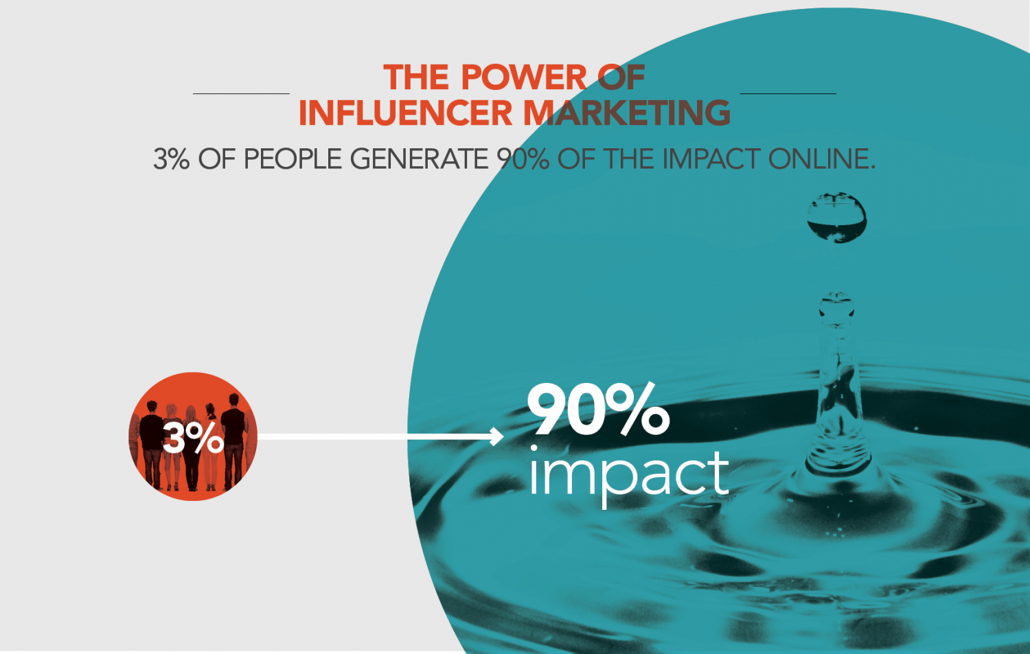 Why Invest In Influencer Marketing Infographic