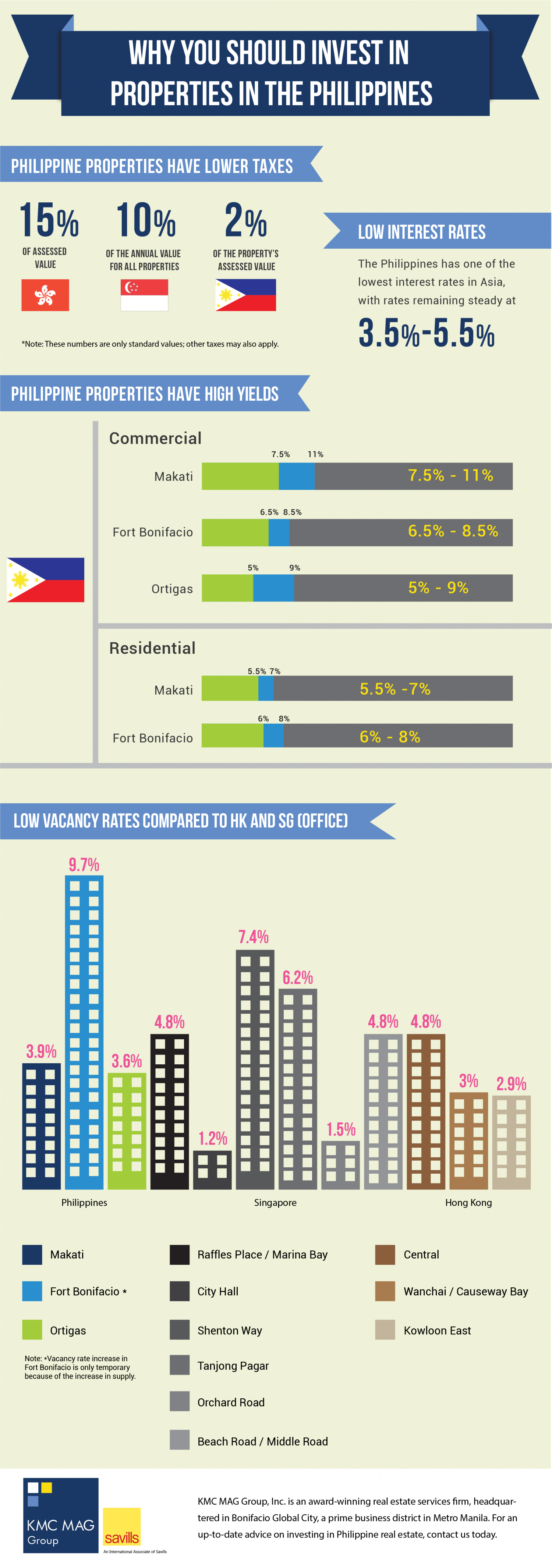 Why Invest in Philippine Residential and Commercial Properties Infographic